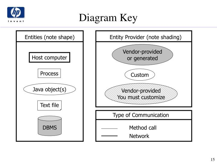 Diagram Key