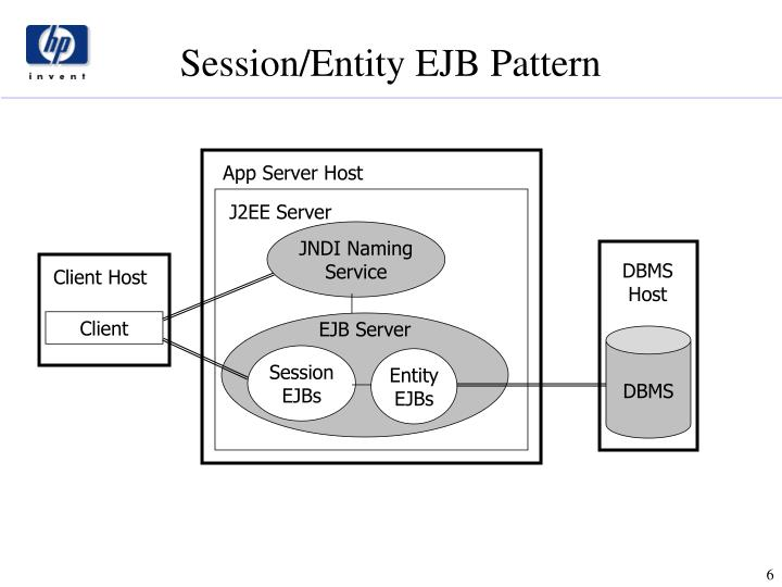 Session/Entity EJB Pattern
