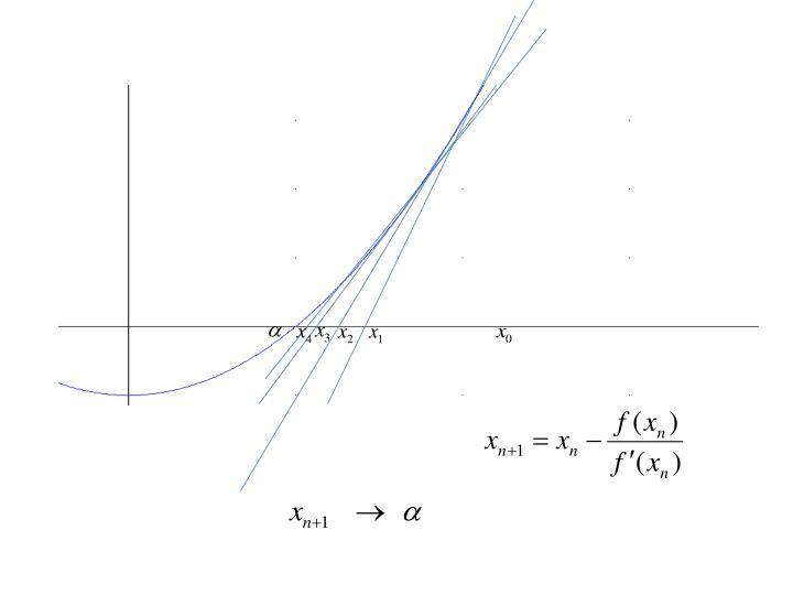 D nde corta la recta al eje x en y 0