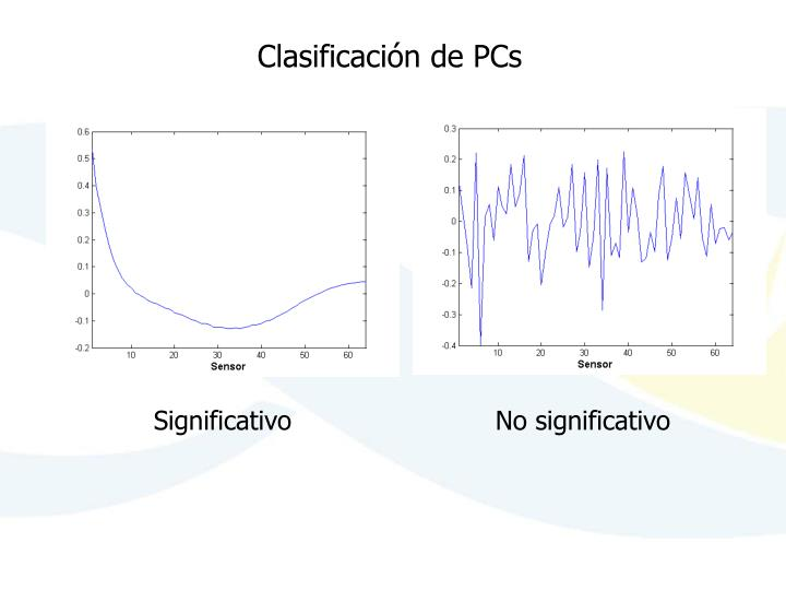 Clasificación de PCs