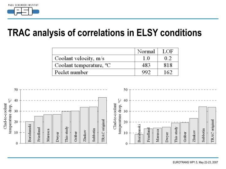 TRAC analysis of correlations in ELSY conditions