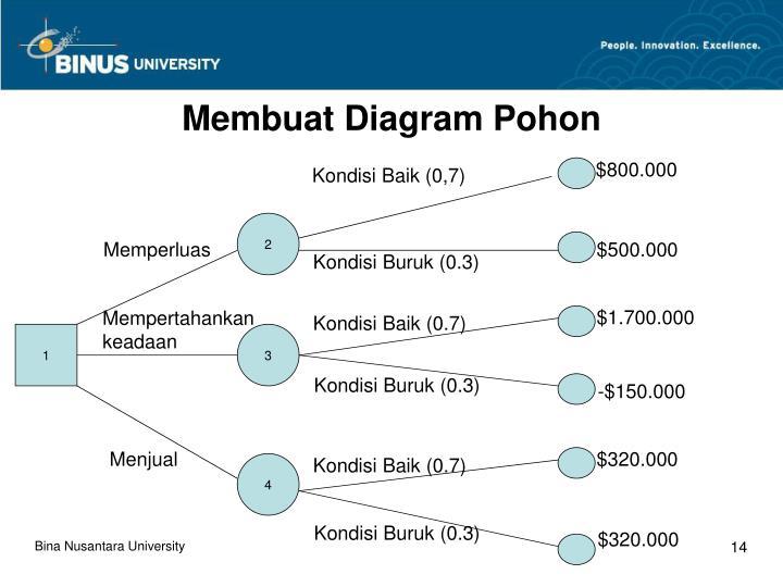 Ppt analisis keputusan pertemuan 18 powerpoint presentation id membuat diagram pohon ccuart Images