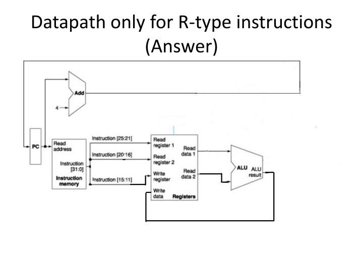 Datapath only for R-type instructions (Answer)