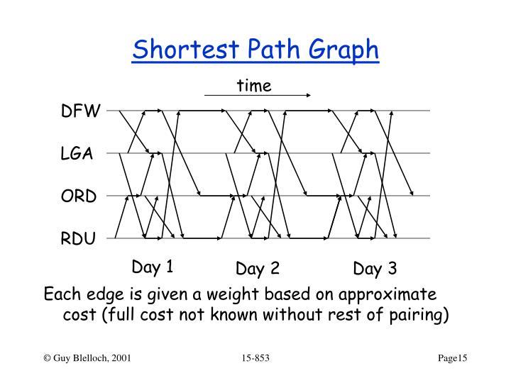 Shortest Path Graph