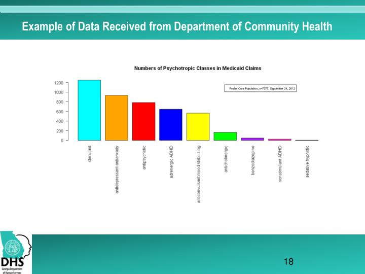Example of Data Received from Department of Community Health