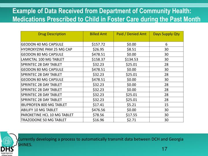 Example of Data Received from Department of Community Health: Medications Prescribed to Child in Foster Care during the Past Month