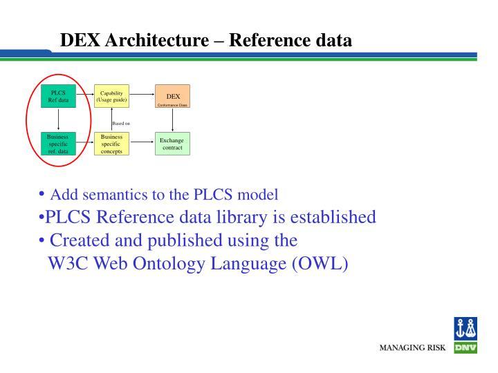 DEX Architecture – Reference data