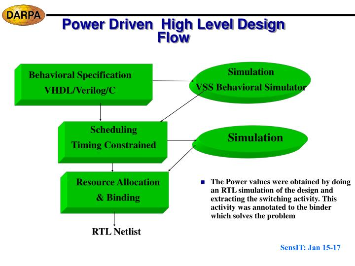 Power Driven  High Level Design Flow
