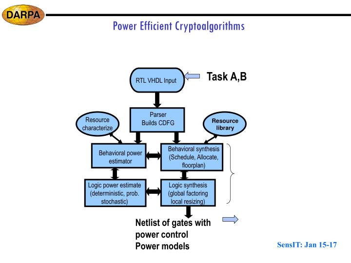 Power Efficient Cryptoalgorithms