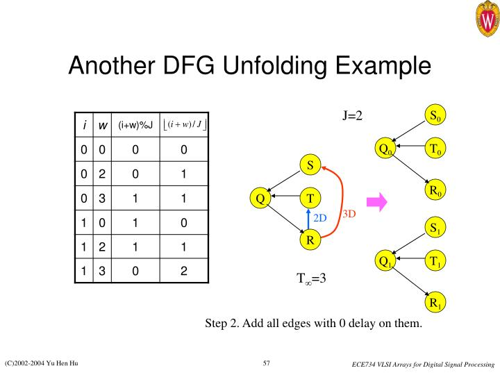 Another DFG Unfolding Example