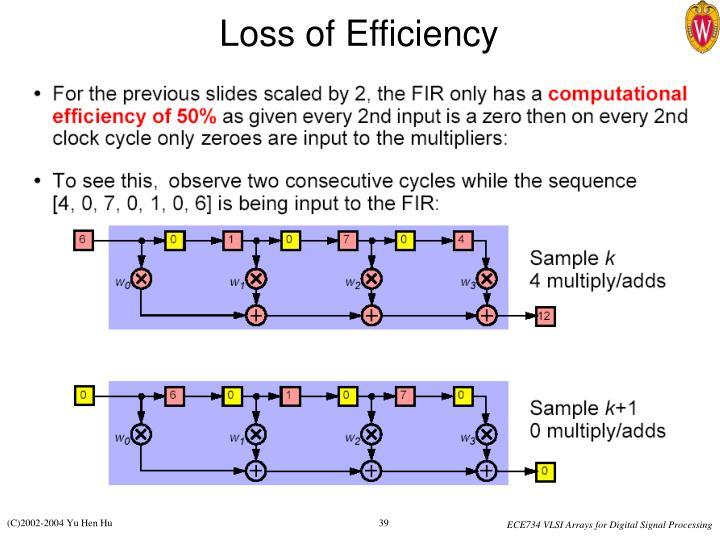 Loss of Efficiency