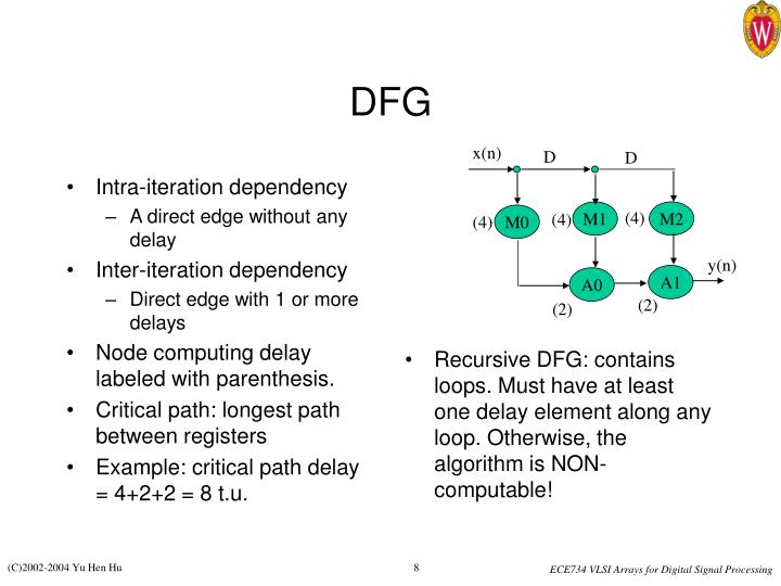 Intra-iteration dependency