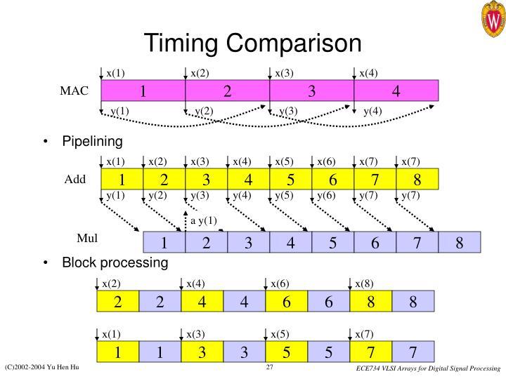 Timing Comparison