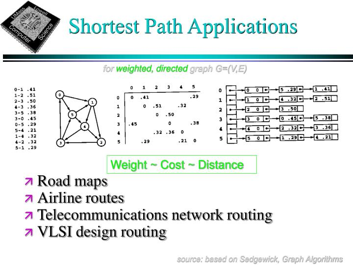 Shortest Path Applications