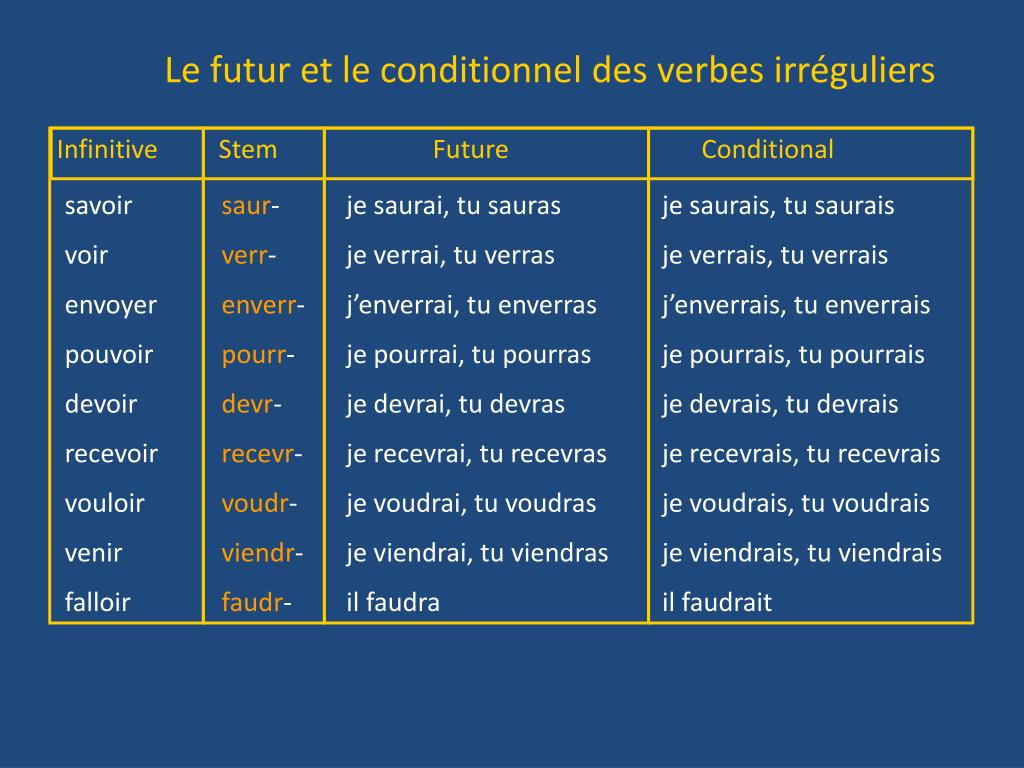 Ppt Les Verbes Irreguliers Au Conditionnel Powerpoint Presentation Free Download Id 3708716