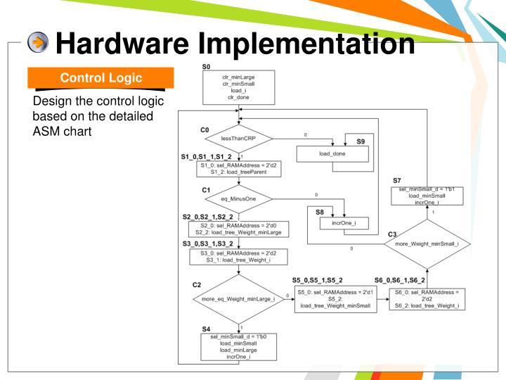 Hardware Implementation