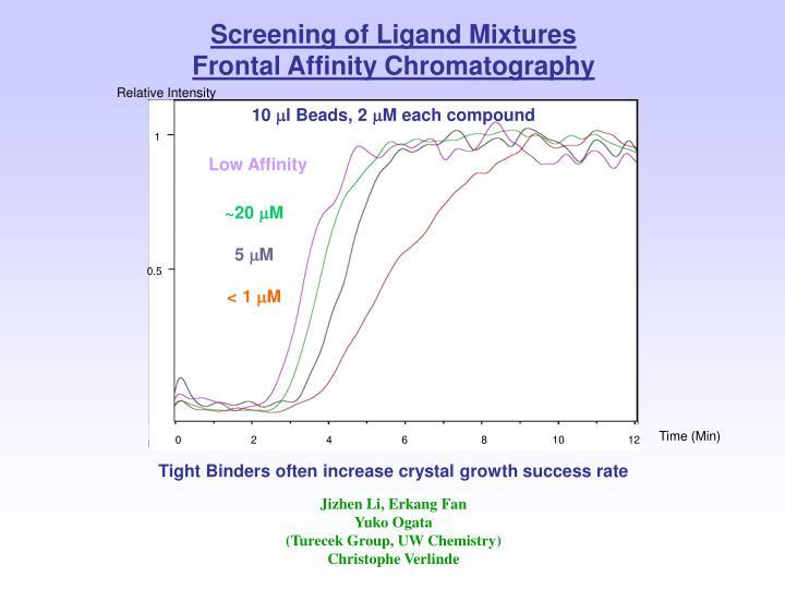 Screening of Ligand Mixtures