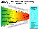 dod spectrum availability trends us