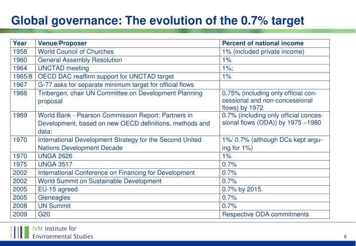 Global governance: The evolution of the 0.7% target
