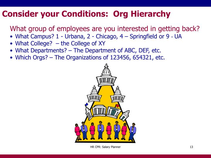 Consider your Conditions:  Org Hierarchy