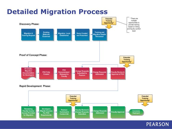 process migration Process instance migration by example we can define a migration plan using the api entrance point runtimeservice#createmigrationplanit returns a fluent builder to create a migration.