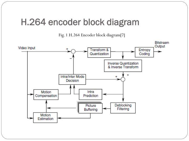 h 264 codec block diagram wiring diagram automotive rh autoservice oezder de
