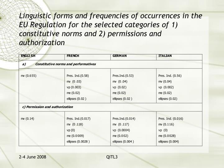 Linguistic forms and frequencies of occurrences in the EU Regulation for the selected categories of 1) constitutive norms and 2) permissions and authorization