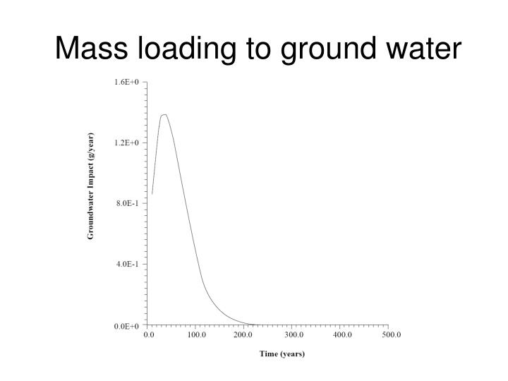 Mass loading to ground water
