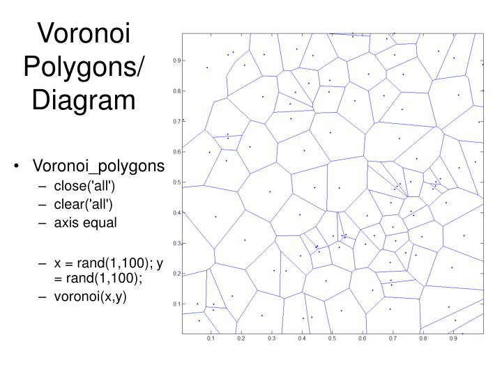 Voronoi Polygons/Diagram