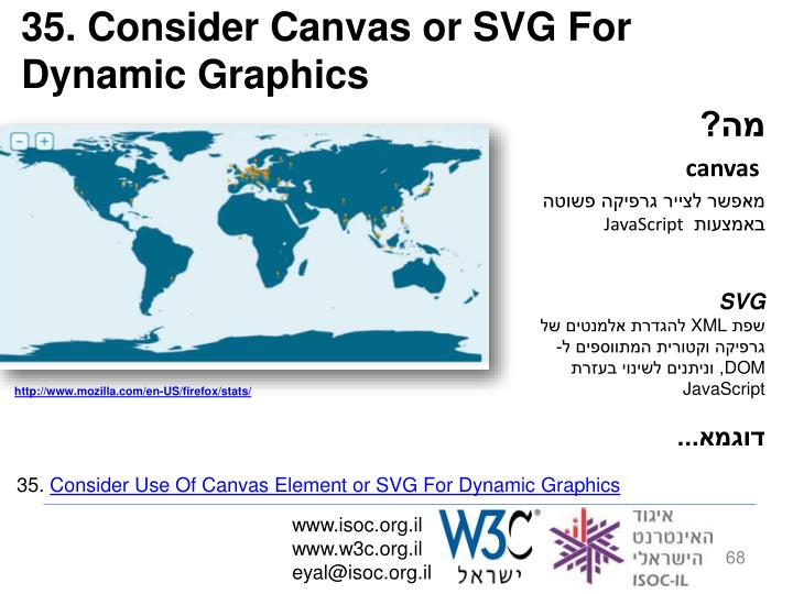 35. Consider Canvas or SVG For Dynamic Graphics