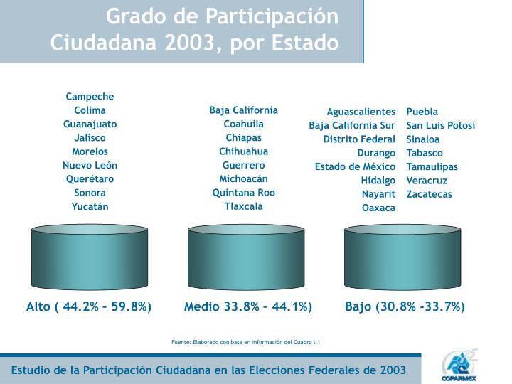 Grado de Participación Ciudadana 2003, por Estado