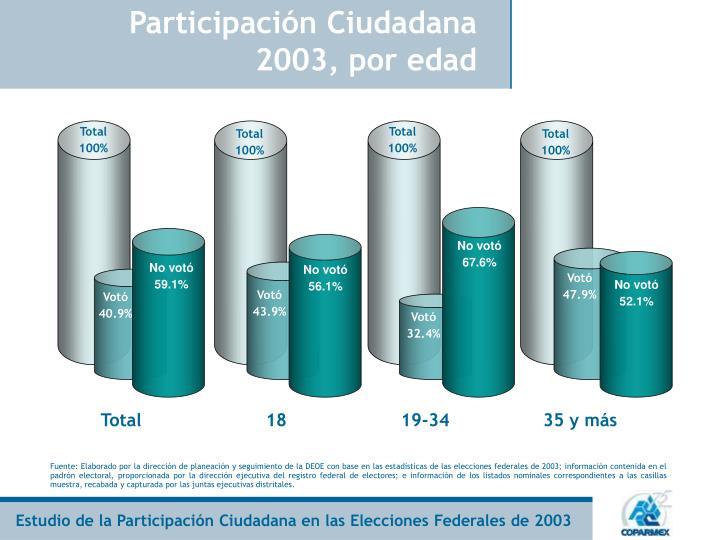 Participación Ciudadana 2003, por edad