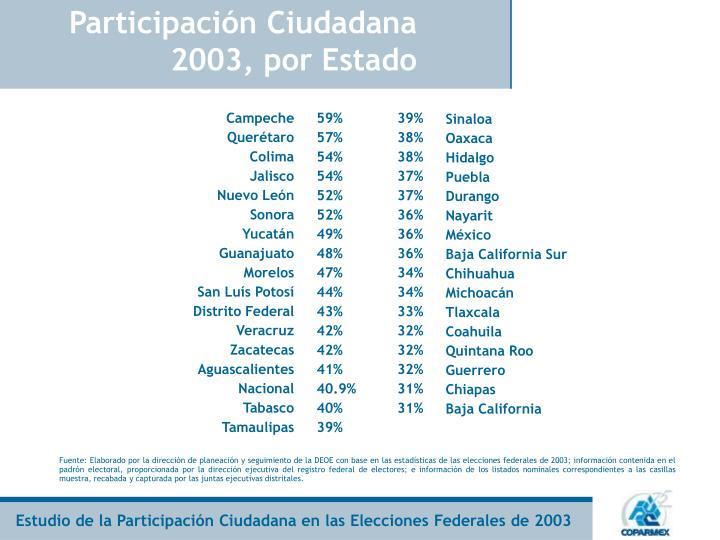 Participaci n ciudadana 2003 por estado1