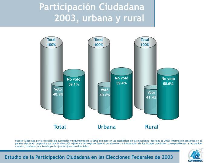 Participación Ciudadana 2003, urbana y rural