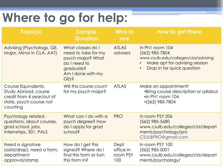Where to go for help:
