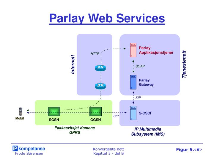 Parlay Web Services