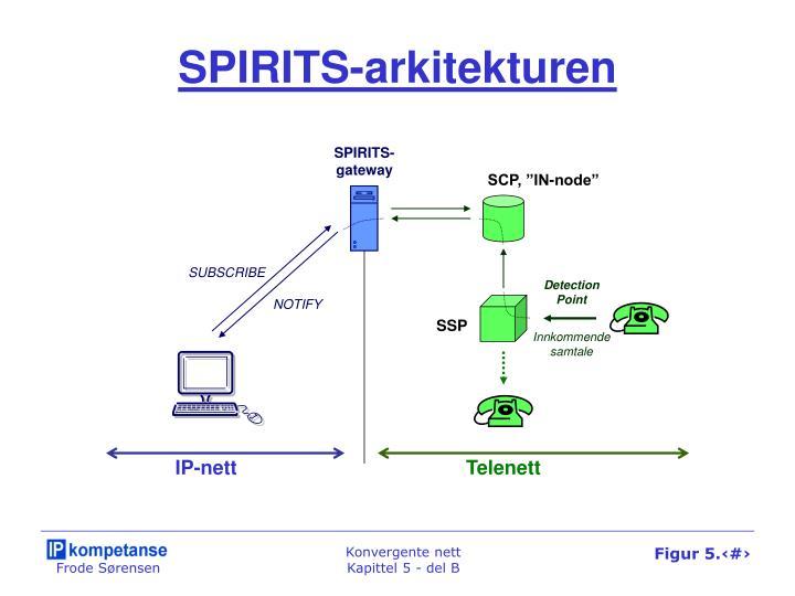 SPIRITS-arkitekturen