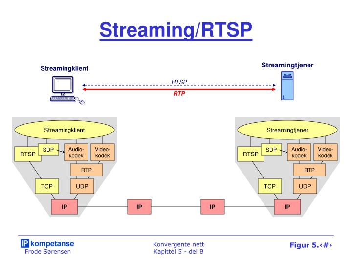 Streaming/RTSP