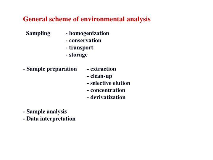 General scheme of environmental analysis