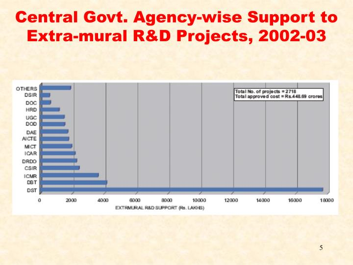 Central Govt. Agency-wise Support to Extra-mural R&D Projects, 2002-03