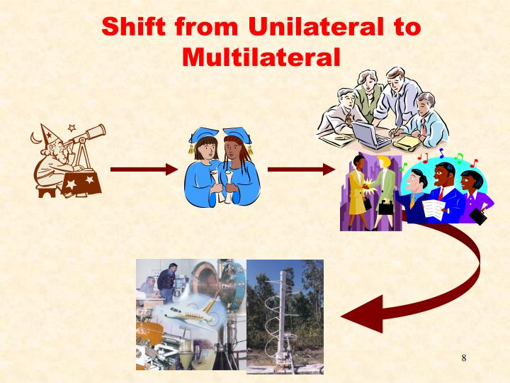 Shift from Unilateral to Multilateral