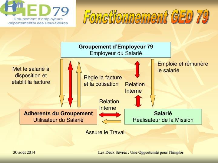 Fonctionnement GED 79