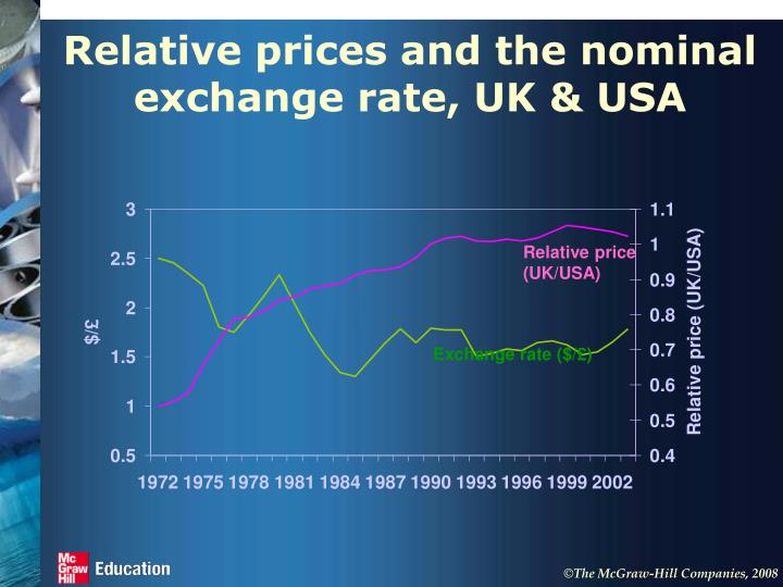 Relative prices and the nominal exchange rate, UK & USA