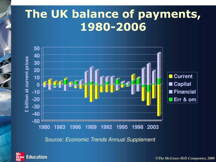 The UK balance of payments, 1980-2006