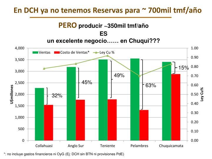 En DCH ya no tenemos Reservas para ~ 700mil
