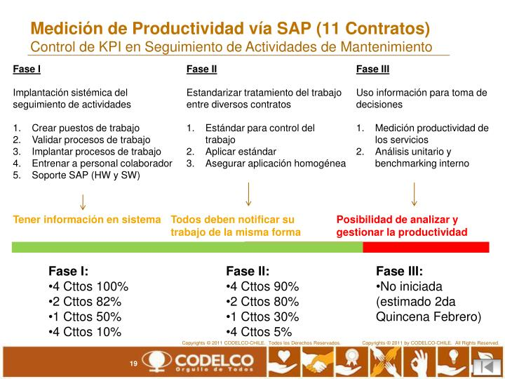 Medición de Productividad vía SAP (11 Contratos)