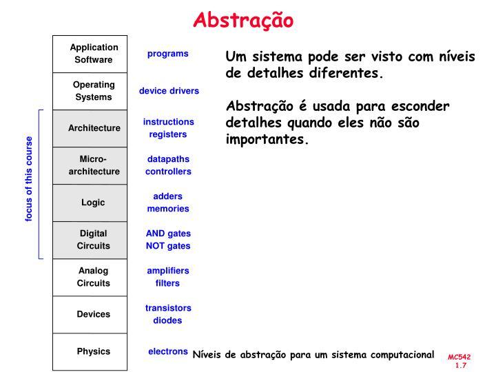 Abstração