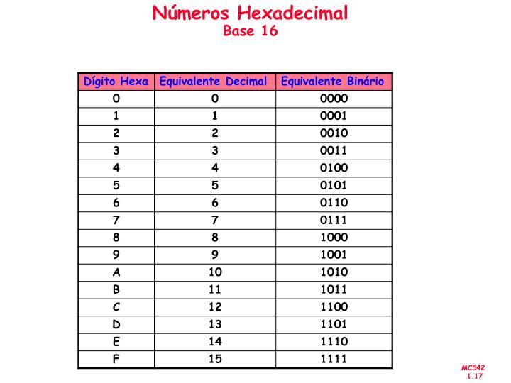 Números Hexadecimal
