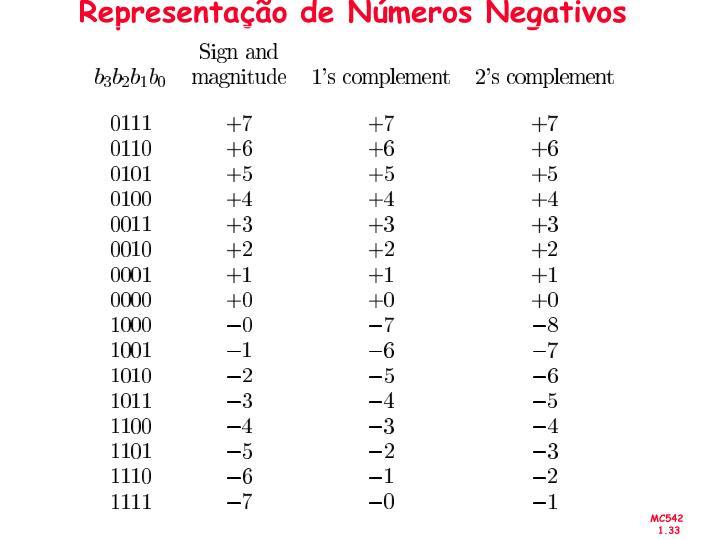 Representação de Números Negativos