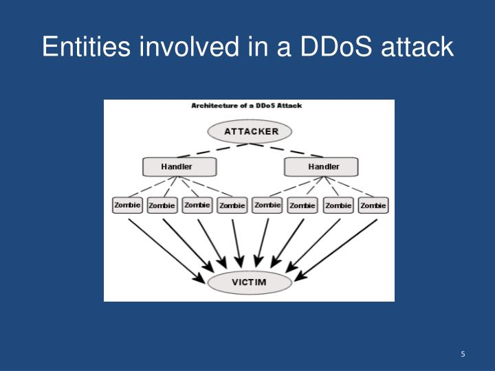 Entities involved in a DDoS attack